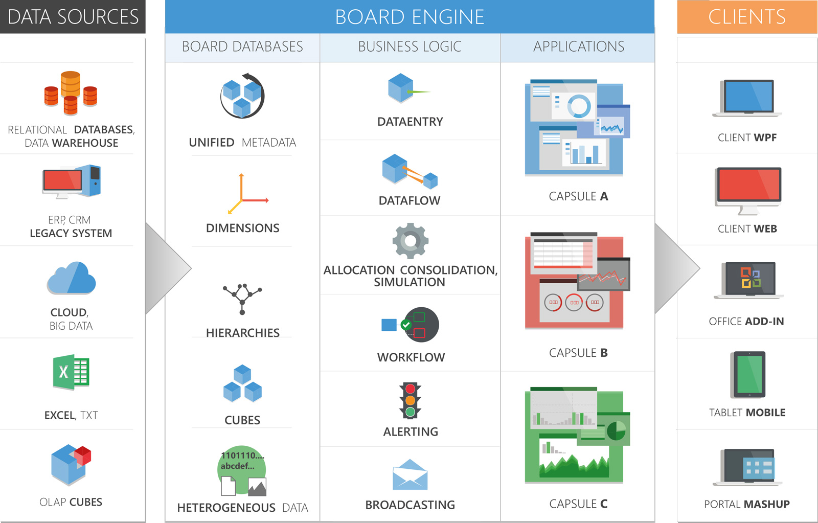 Self service business intelligence tools board for Architecture bi