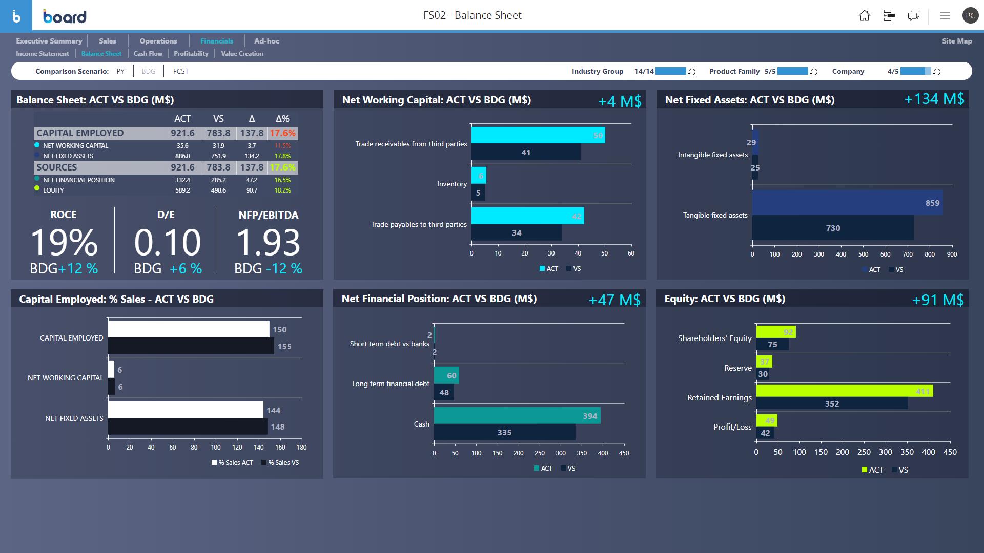 Sample of Balance Sheet Analysis software dashboard