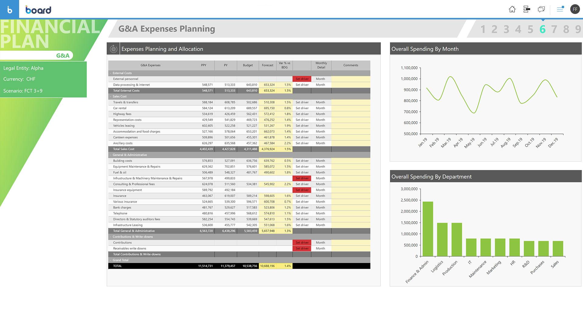 Planification financière du Retail dans tous les départements de l'entreprise
