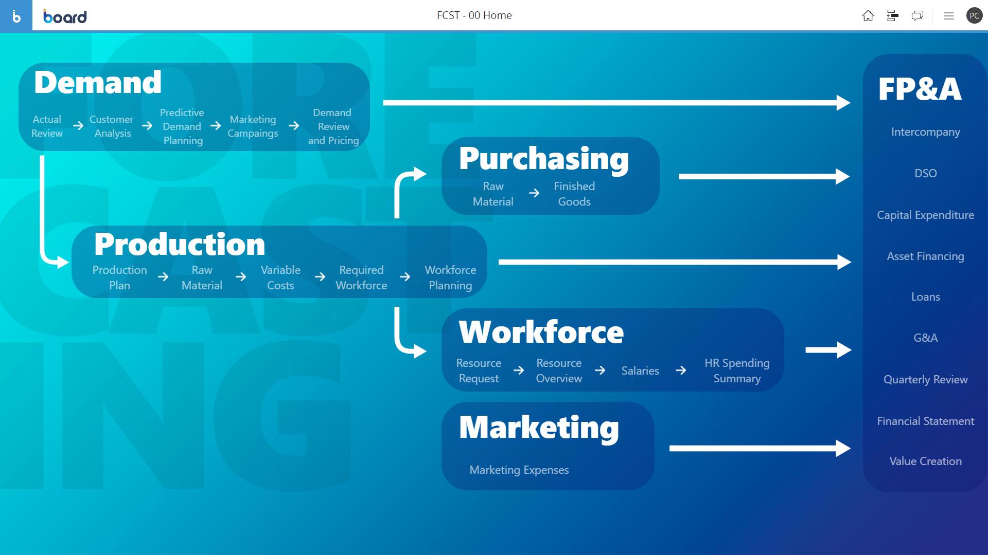 Sample of Financial forecasting software menu