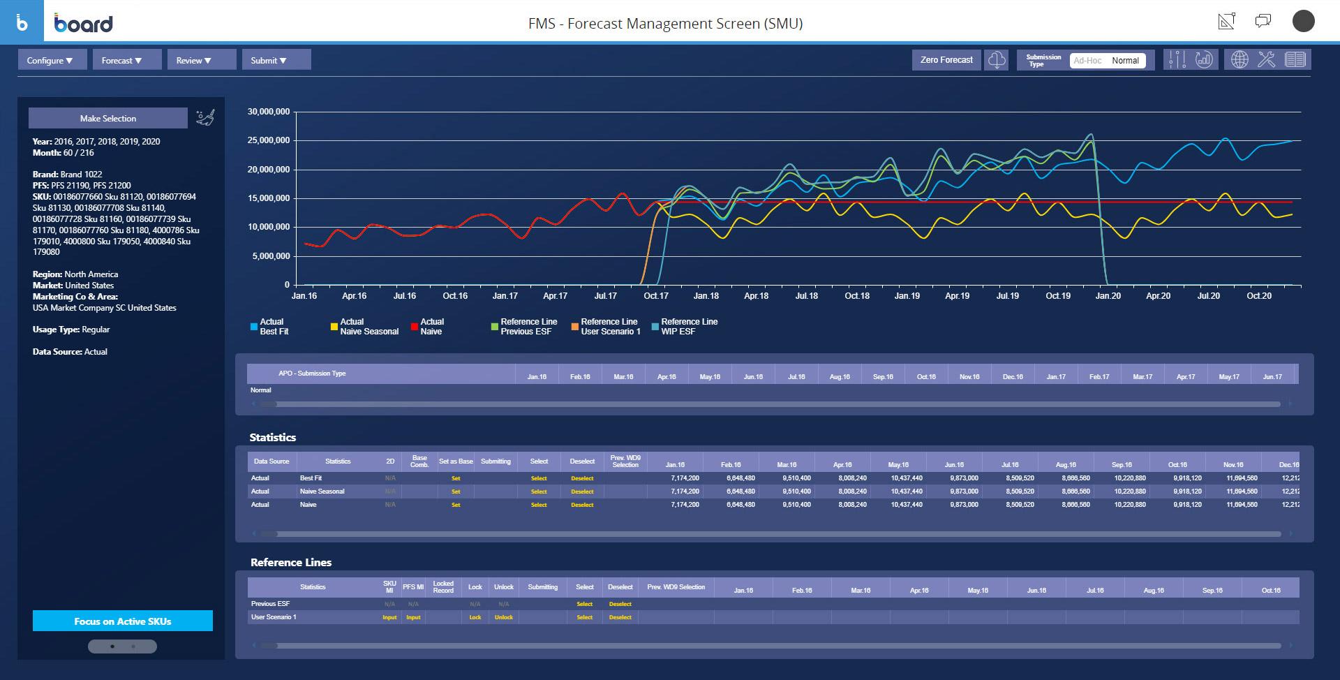 Sample of financial forecasting management software