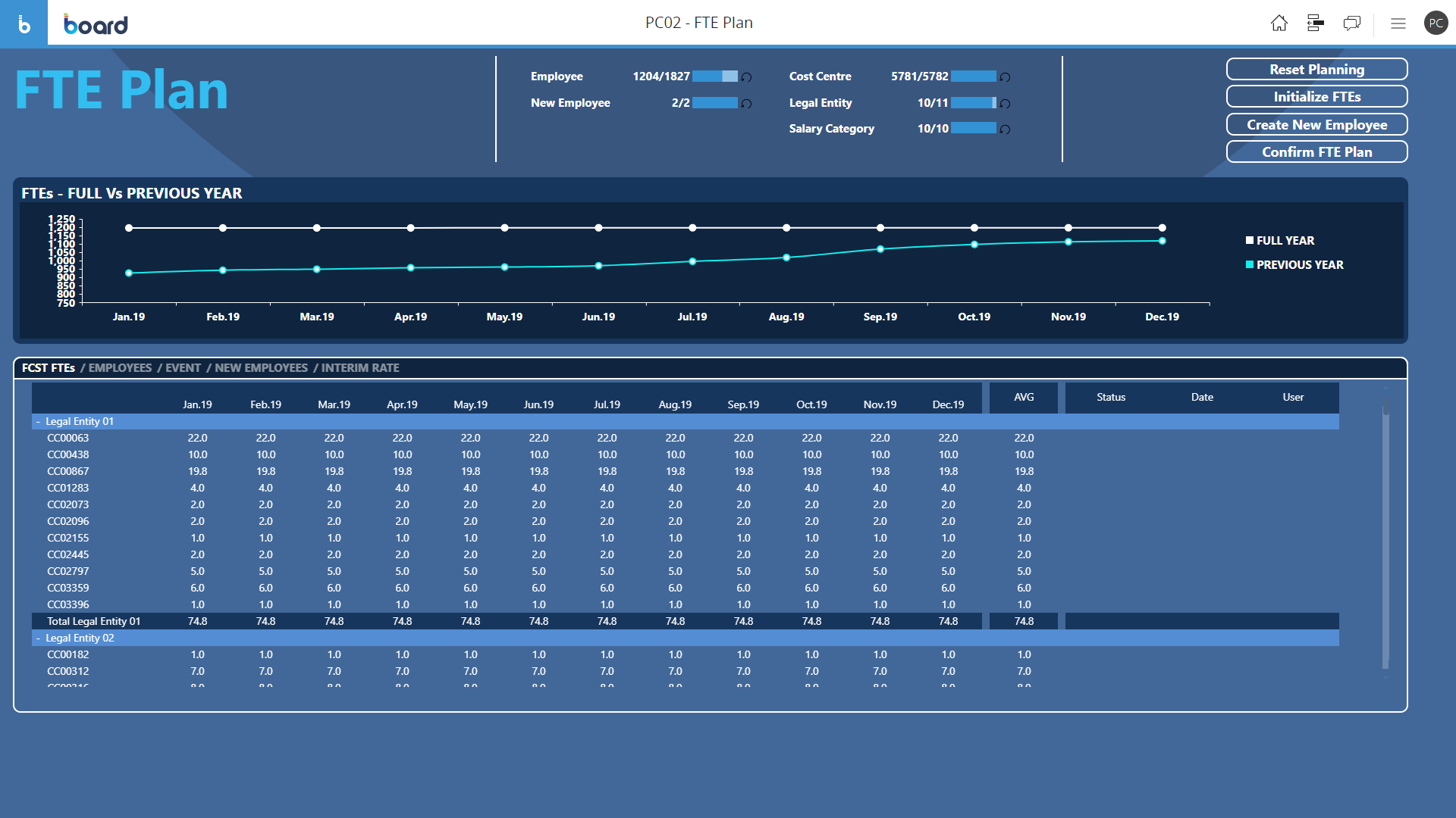 Example of Full-Time Equivalent (FTE) Planning Software Screen