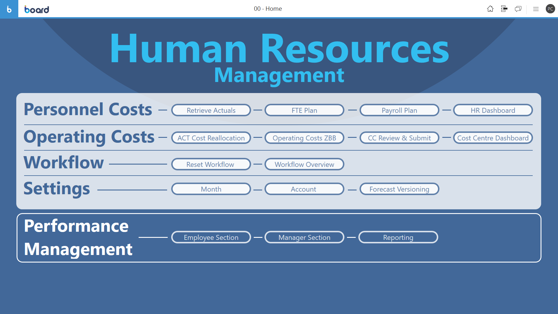 Example of HR and performance management software screen