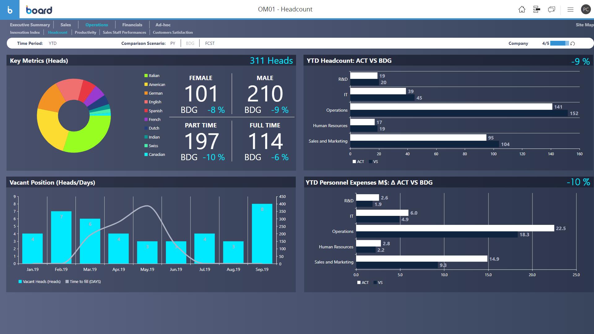 Example of Human Resource Analytics Software Dashboard