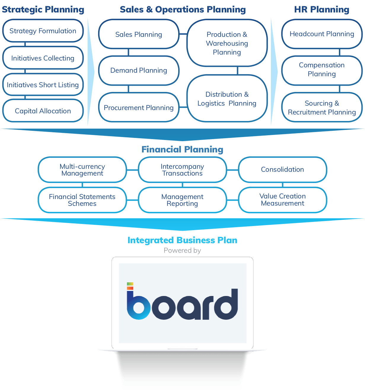 The benefits of Integrated Business Planning with Board