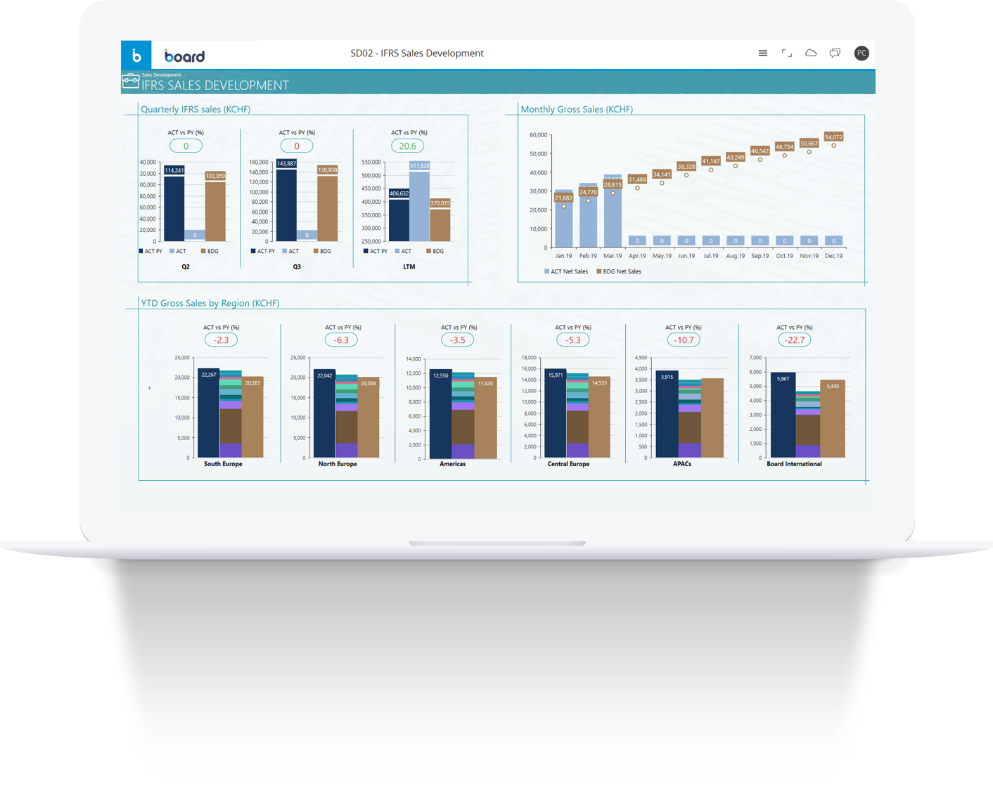 An example of IFRS sales development Board software dashboard