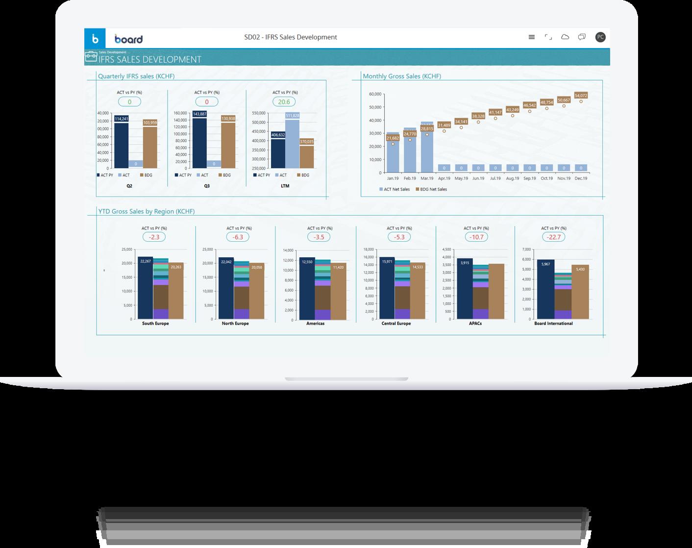 Ein Dashboard in Board zur Sales-Entwicklung gem. IFRS