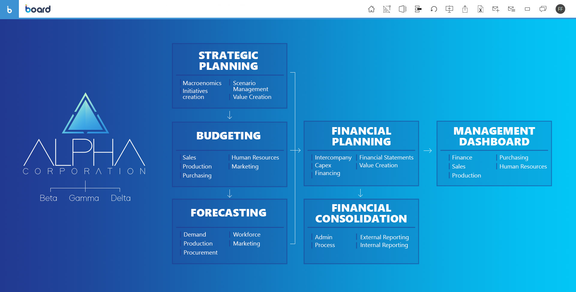 Integrated business planning per l'area finance: homepage del software Board