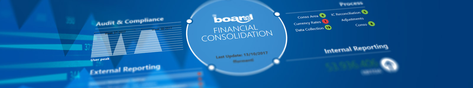 BOARD Financial Consolidation 4.0 - Asia Pacific