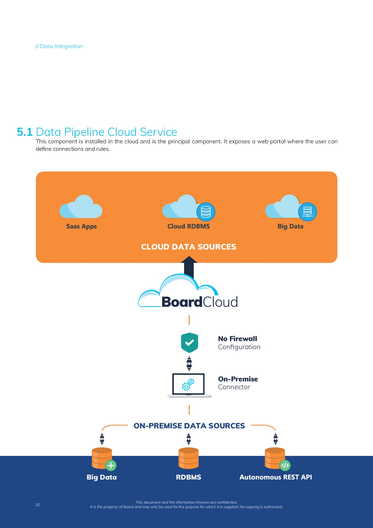 Board Cloud Overview | Page 10