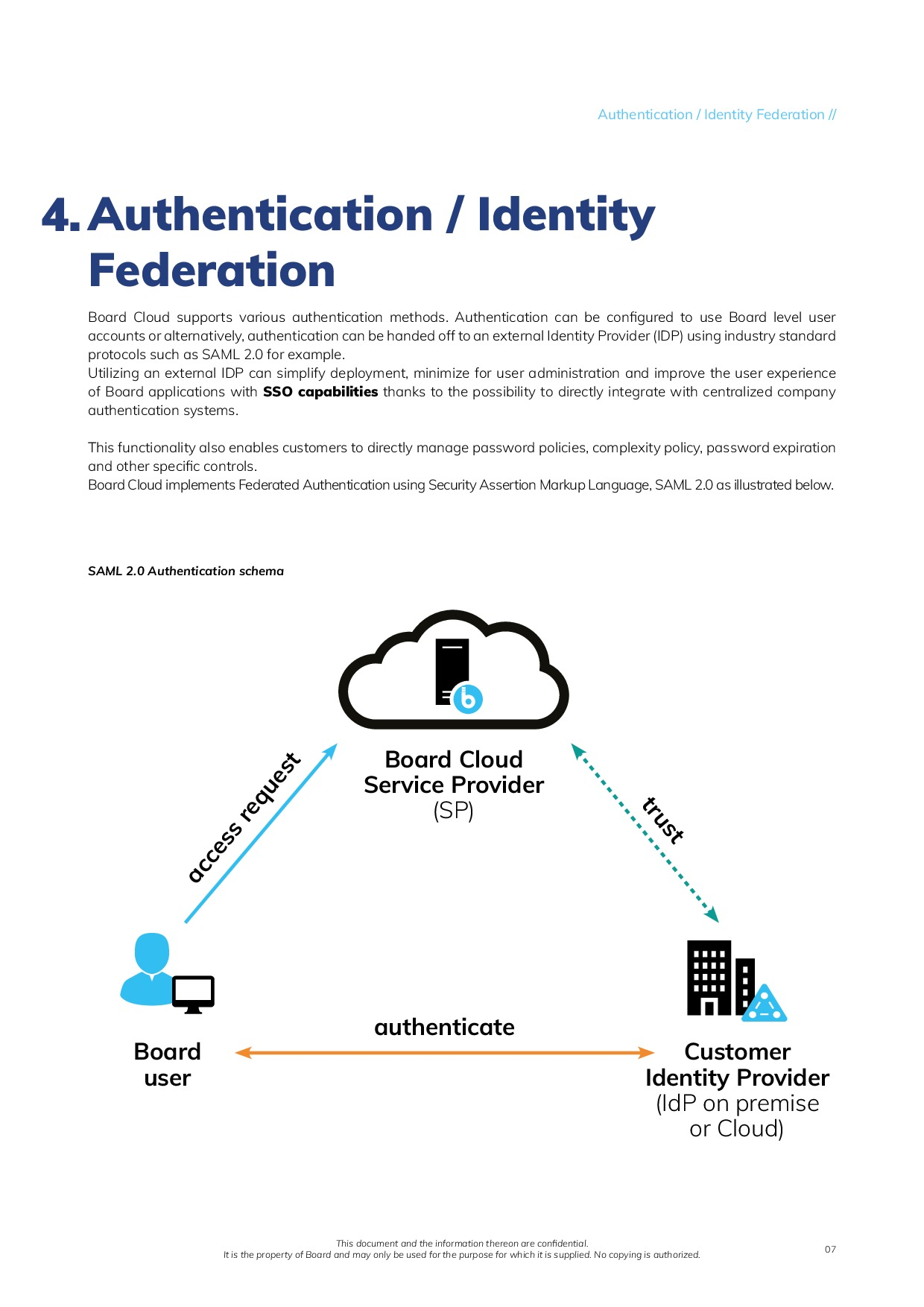 Board Cloud Overview | Page 7