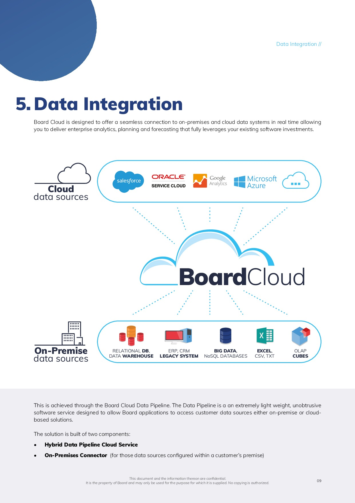 Board Cloud Overview | Page 9