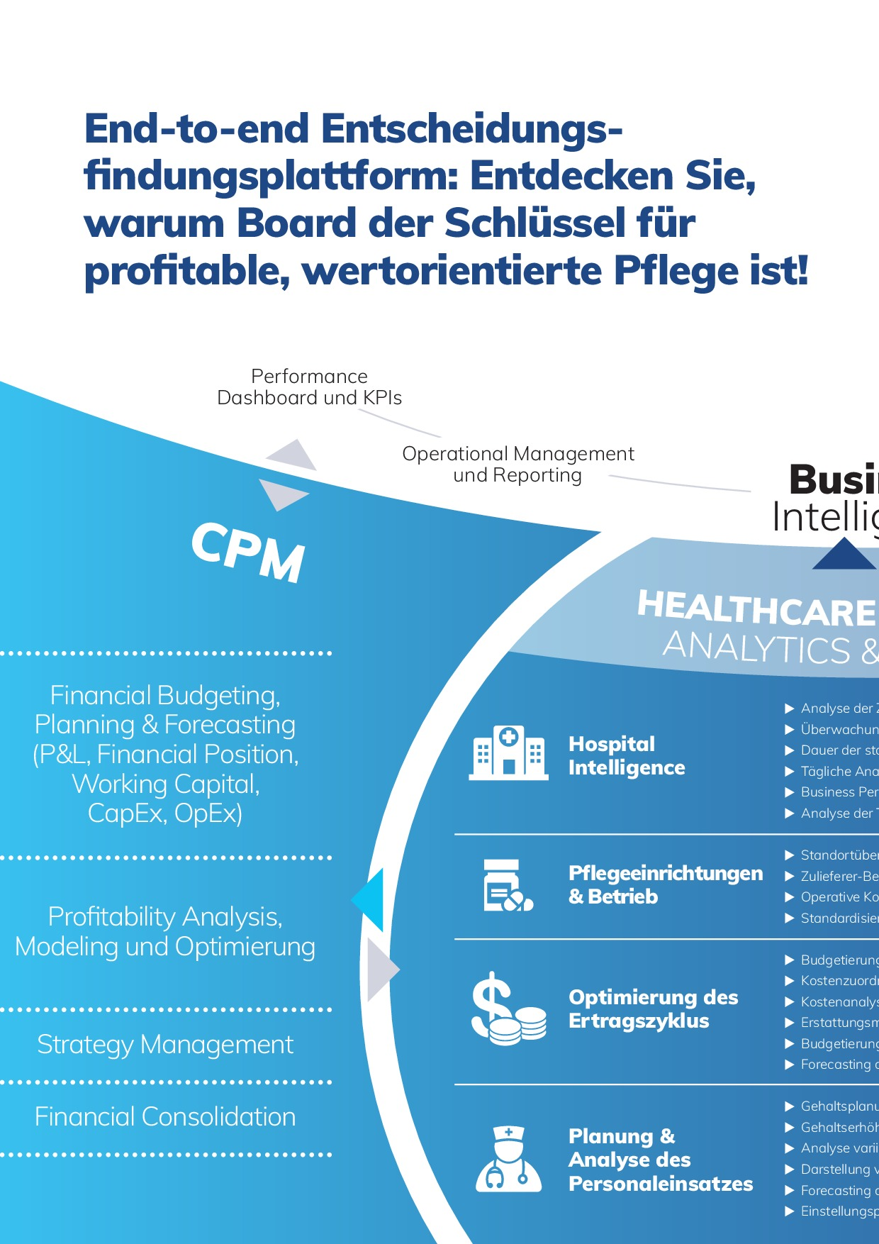 Healthcare Enterprise Analytics, Planning und Forecasting | Thumbnail | Page 6