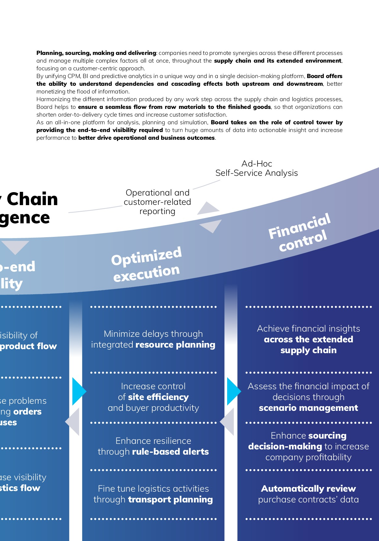 Business Intelligence, Planning and Predictive Analytics for Supply Chain & Logistics | Page 5