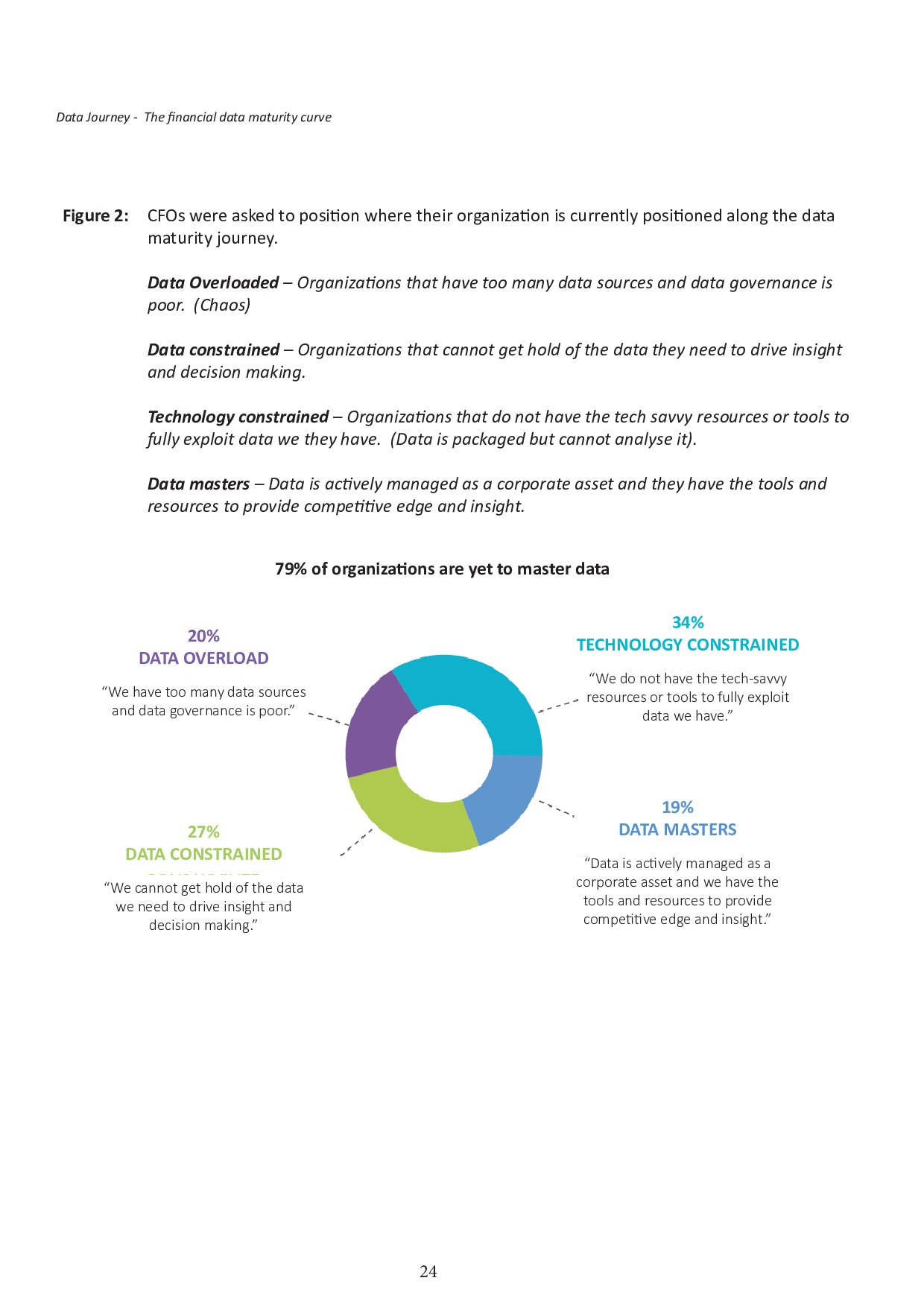 FSN - Innovation in Financial Reporting Survey Asia Pacific | Page 24