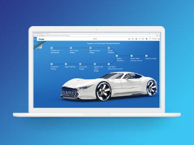 Integrierte Unternehmensplanung für Automobilhersteller