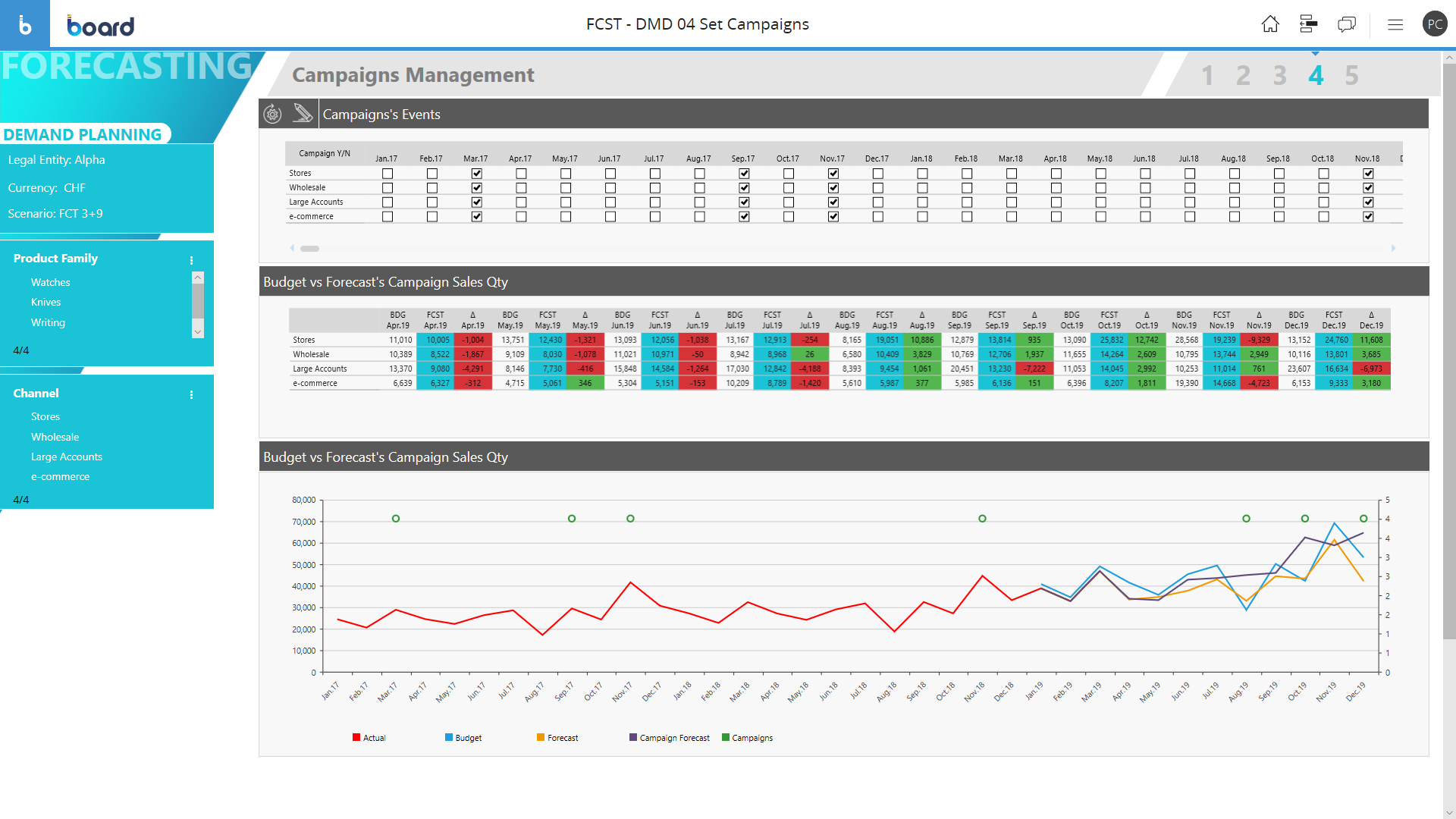 Example of Predictive Demand Planning & Forecasting Software screen