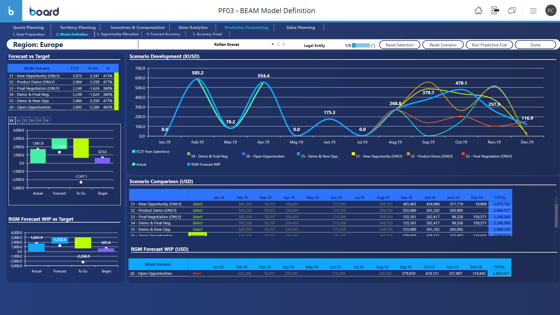Predictive sales forecasting & Analytics screen sample