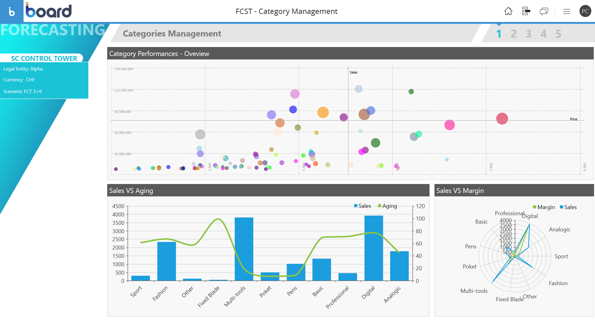 Example of Product and Categories Management Software for Supply planning