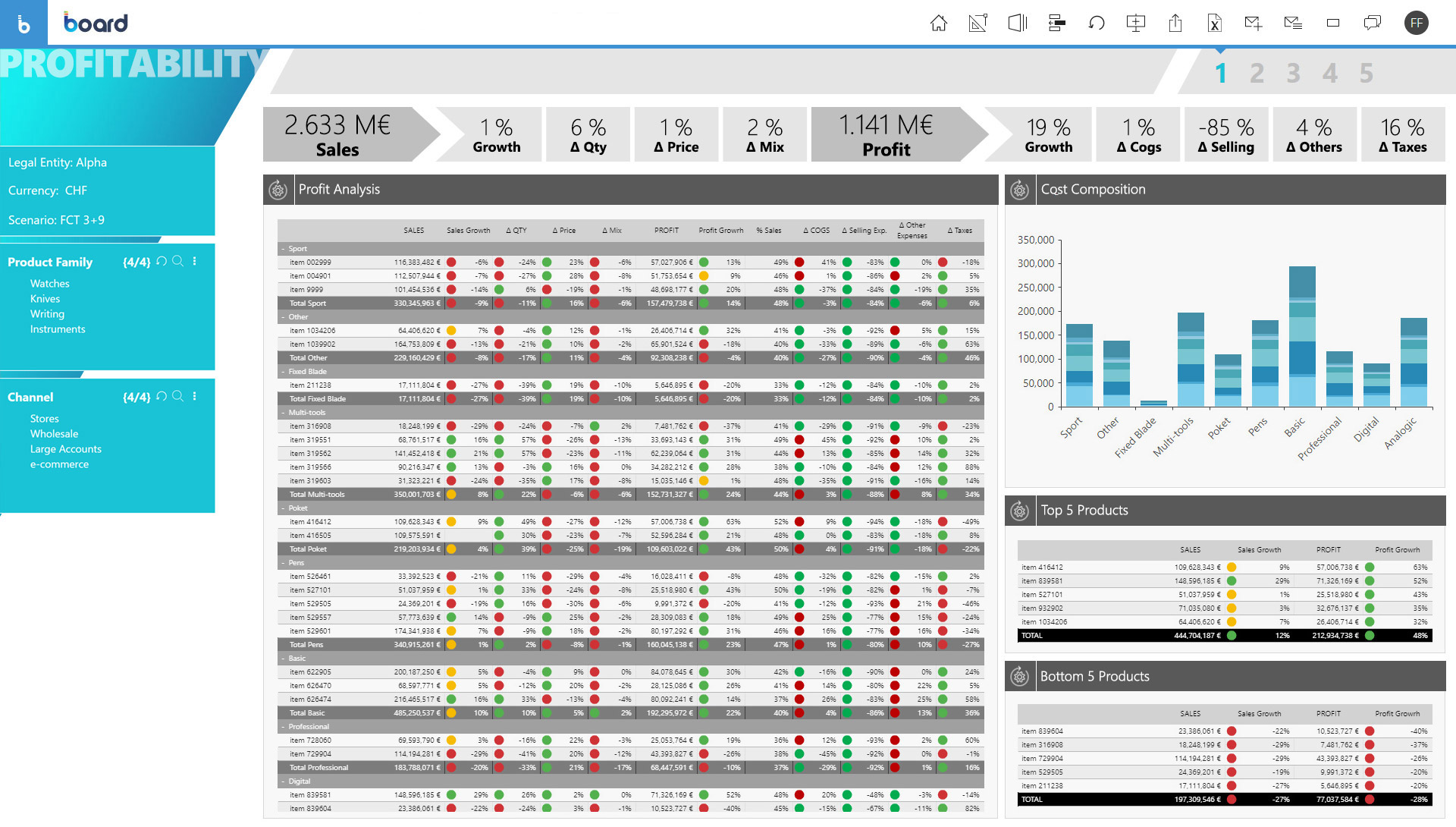 Sample of Profitability Analysis software dashboard