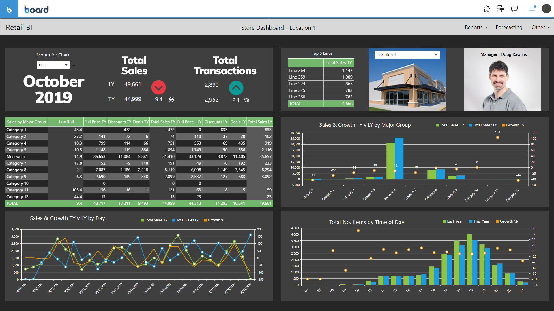 Retail analysis example for Board Integrated planning platform