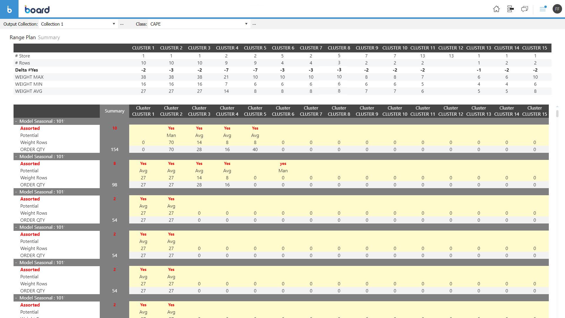 Riepilogo del category management per il retail