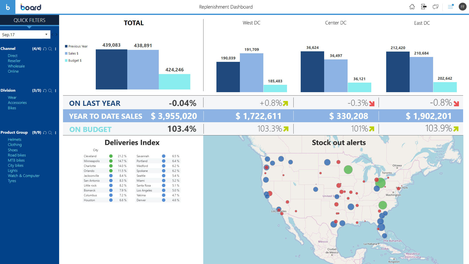 Replenishment dashboard for total control of store's stock and DC