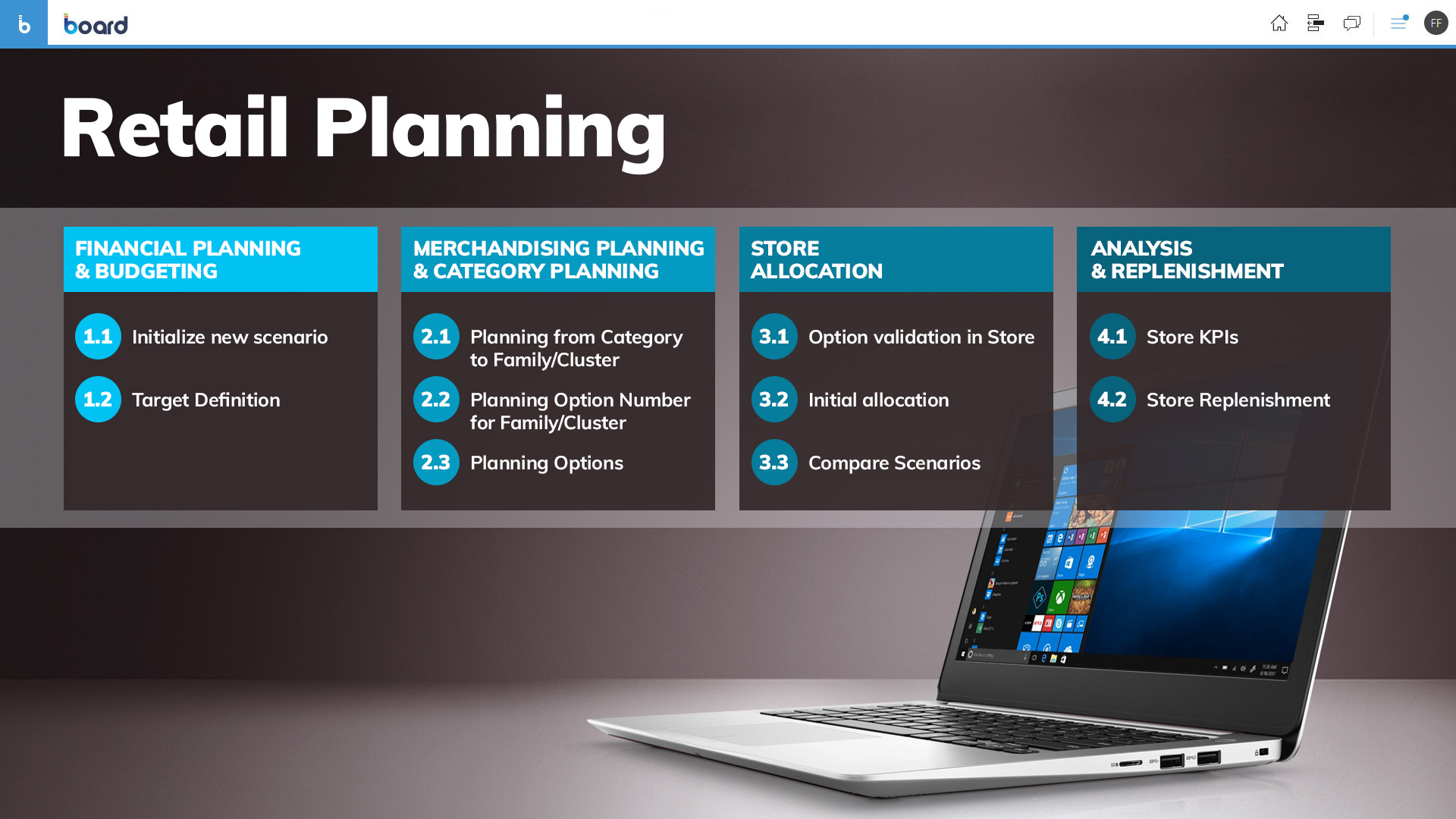 Fasi del processo di retail planning completo