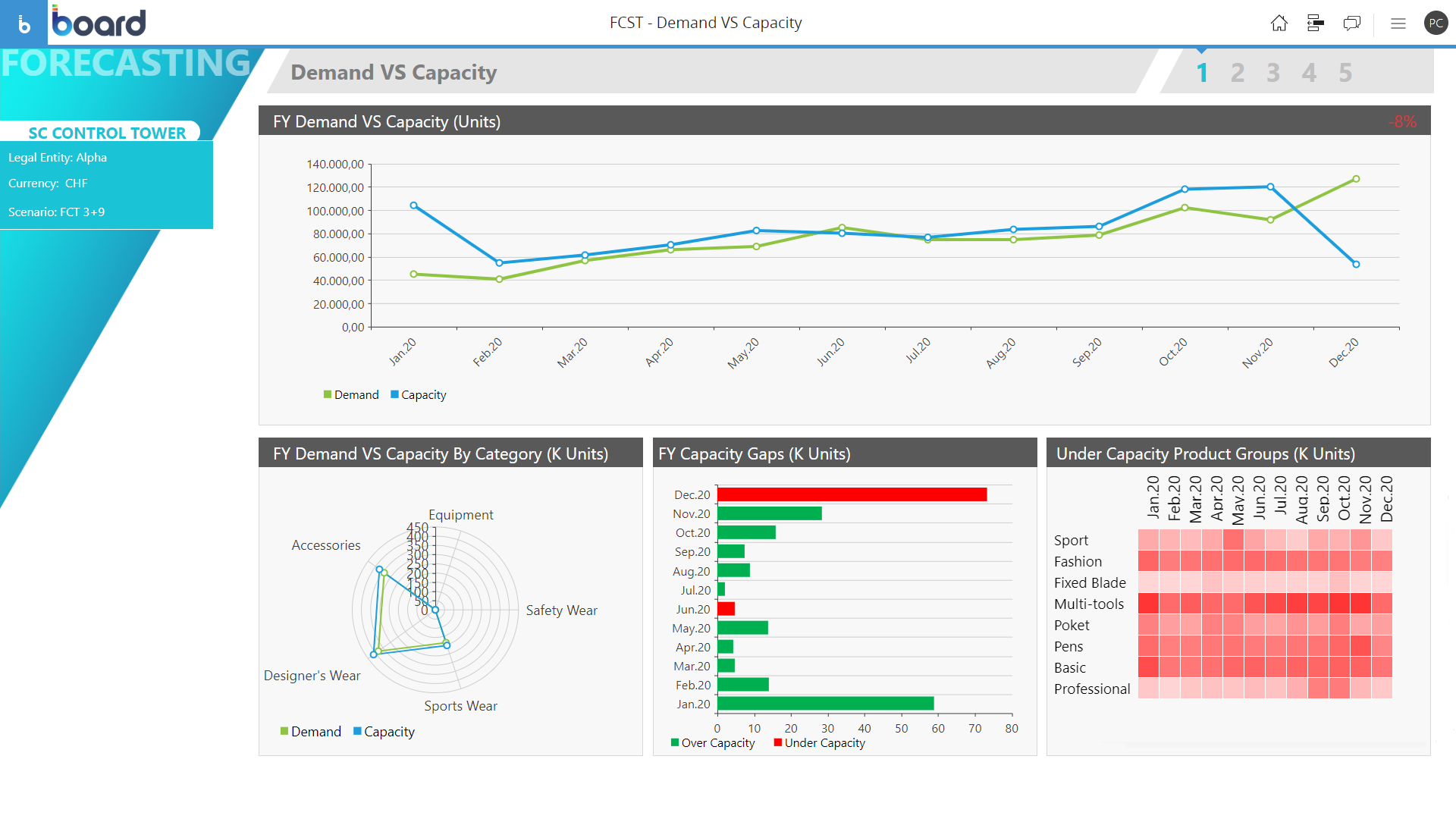 Example of Accuracy mesaurement in Sales & Operations Planning (S&OP) Software screen