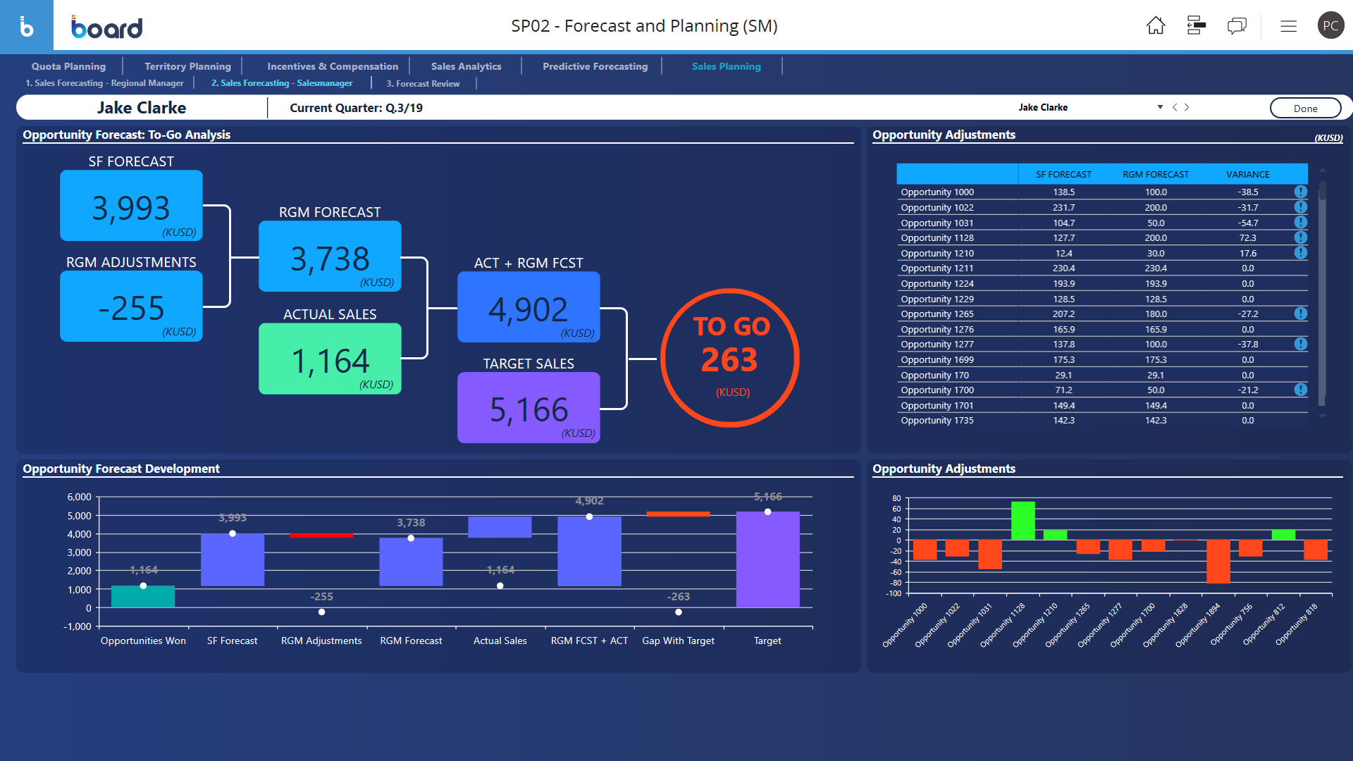 Efficient sales forecasting software screen sample