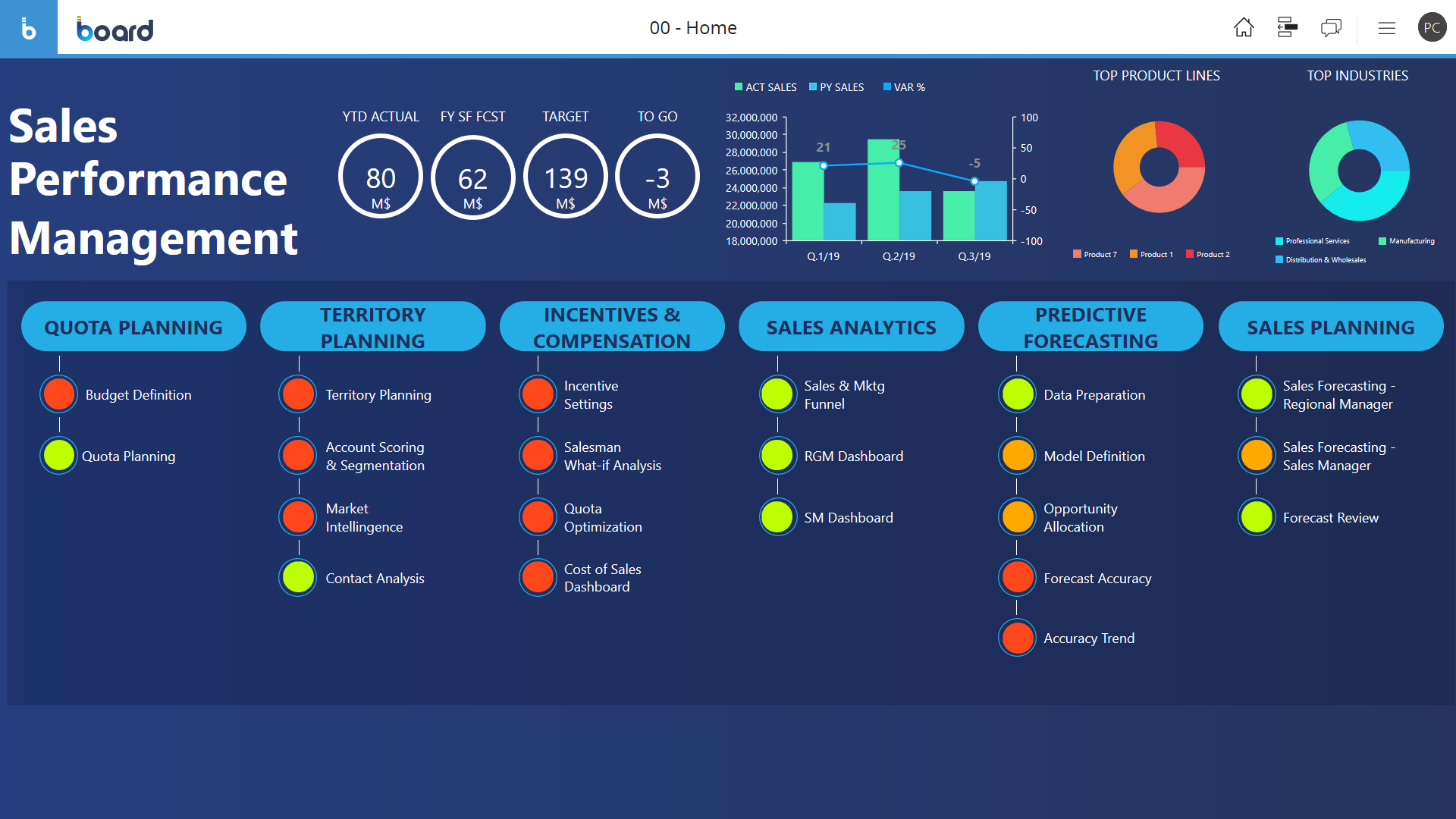 Sales performance management: Board software's homepage