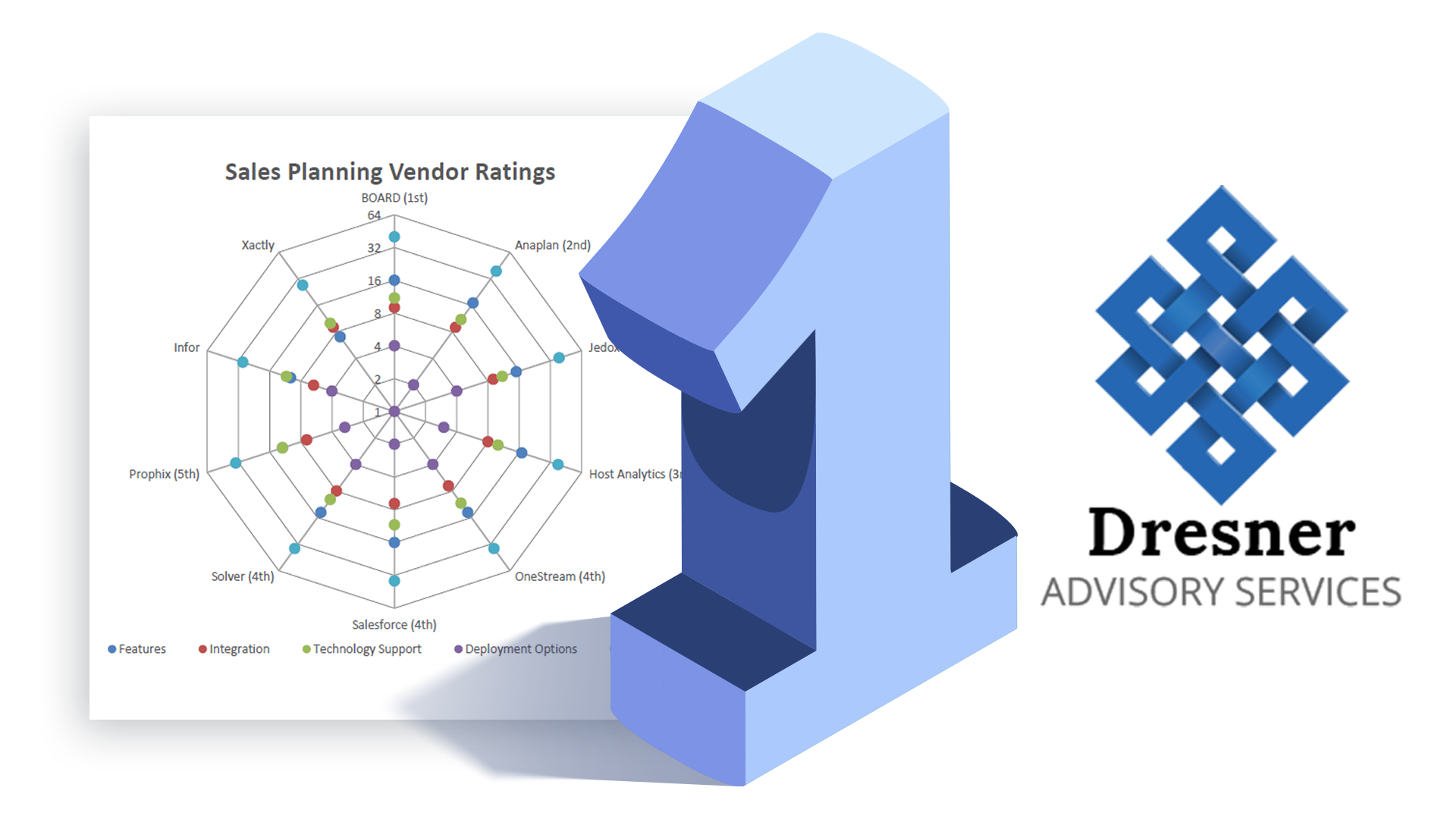 Board is number one Sales Planning software according to Dresner Advisory