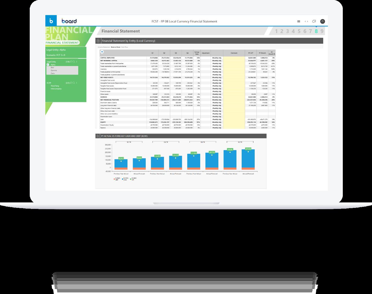 Board per lo Statutory financial reporting e il disclosure management
