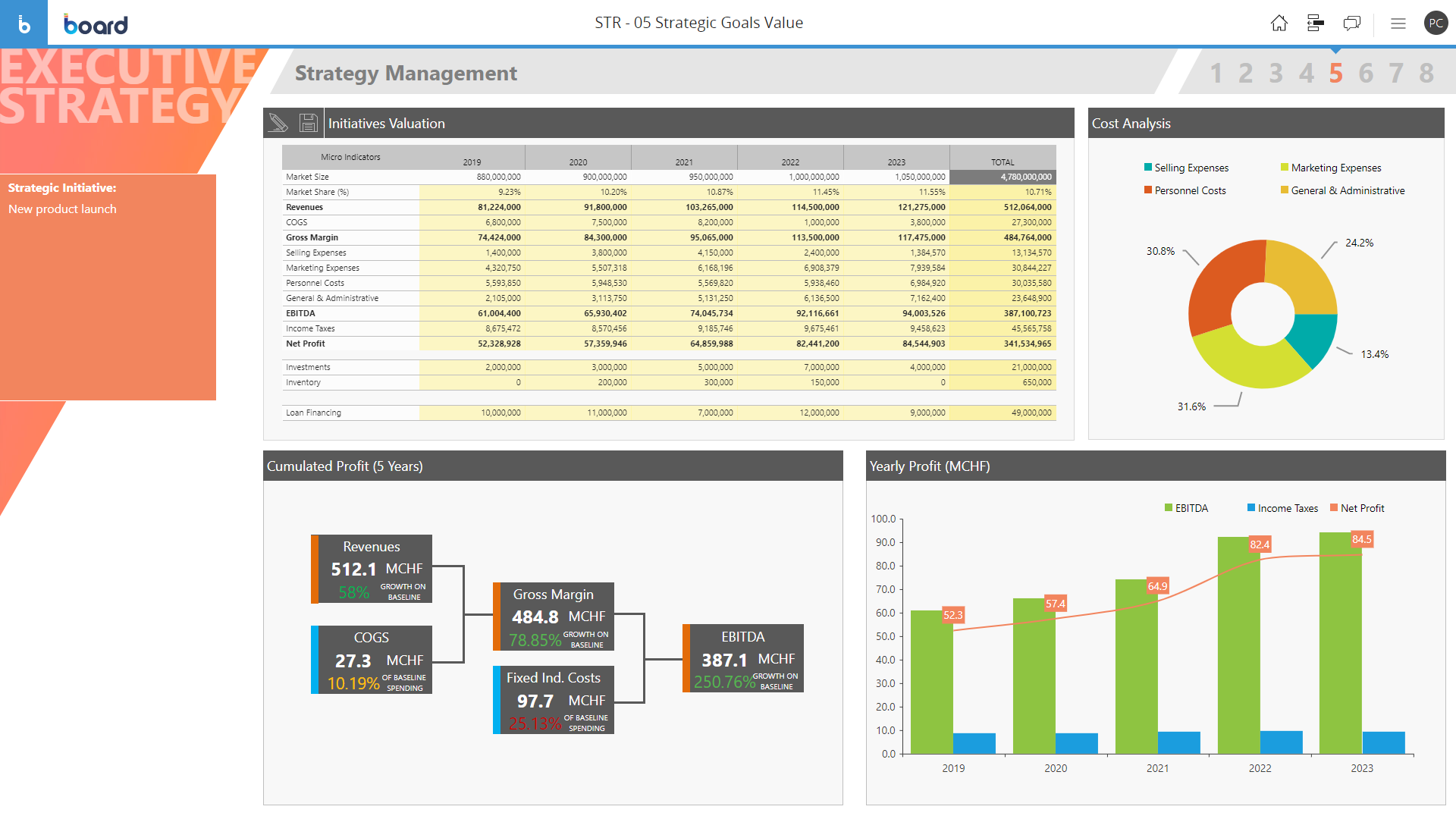 Sample of Strategic goals analysis software screen