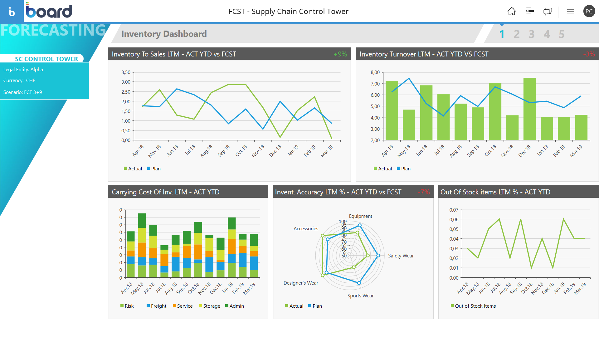 Example of Supply Chain KPIs Monitoring Software Screen