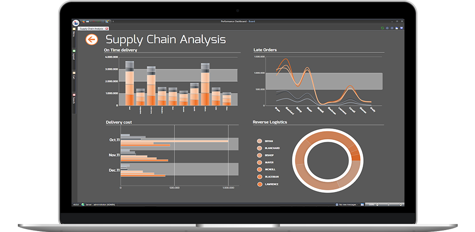 Unified supply chain planning & analytics software | Board