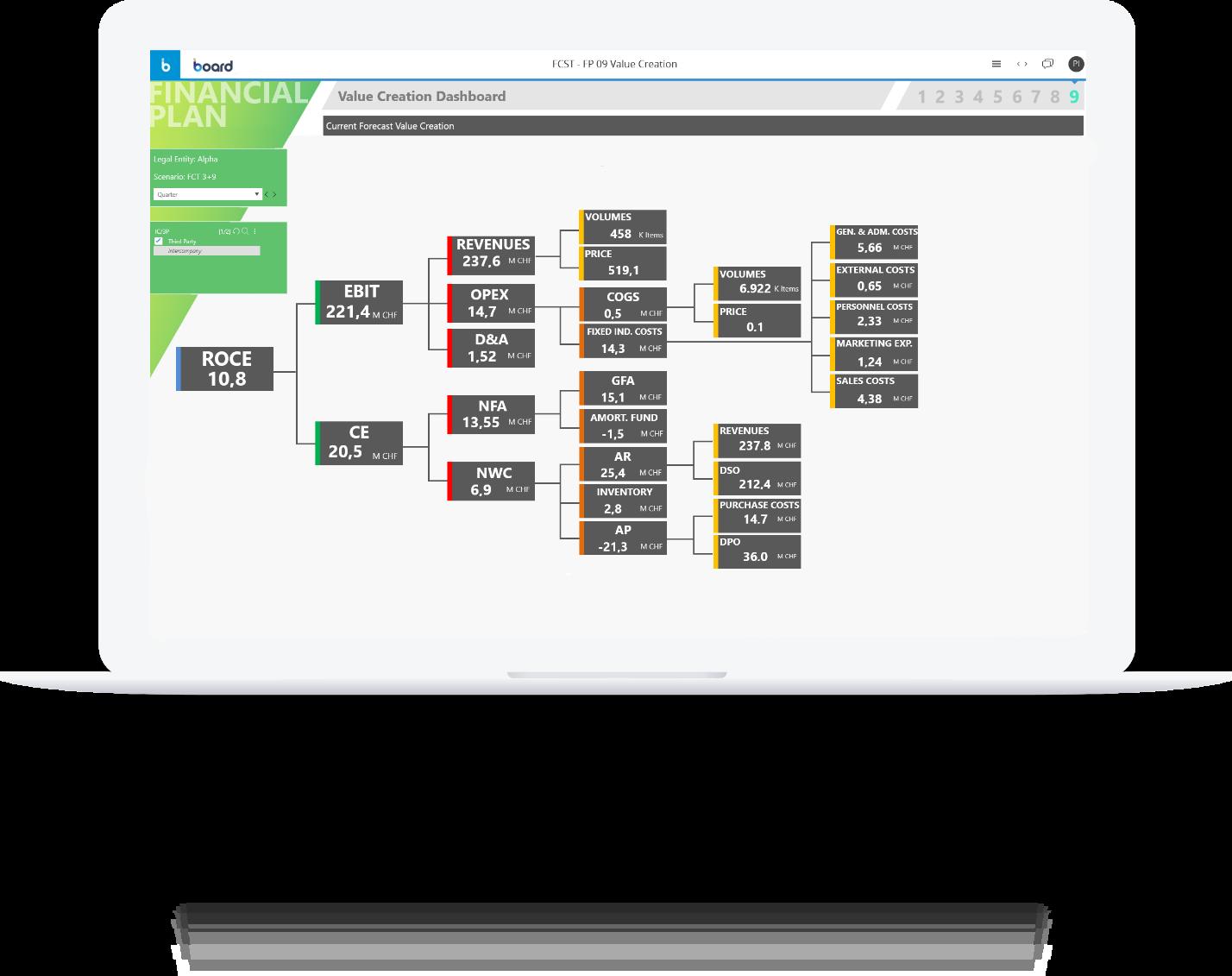 Dashboard di creazione del valore dedicata alla pianificazione finanziaria