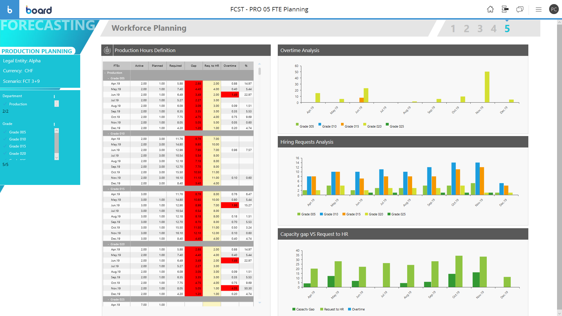 Example of Workforce Planning Software Screen